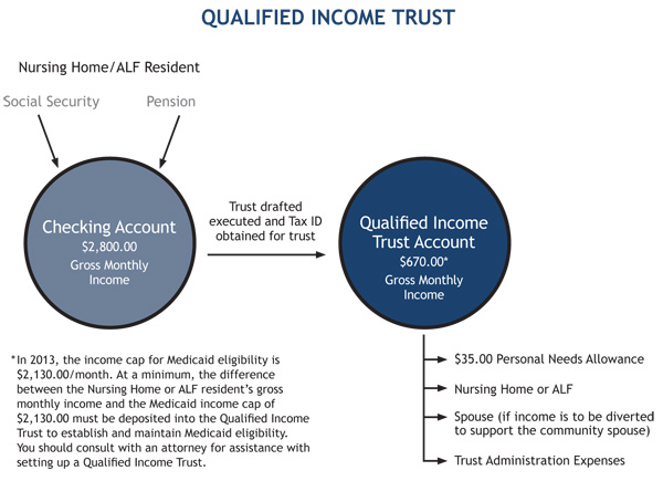 QualifiedIncomeTrust2013